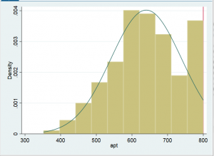 histogram 300x219 - hướng dẫn hồi quy mô hình tobit trên stata
