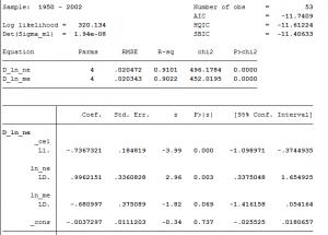 p1 300x215 - Mô hình hiệu chỉnh sai số VECM