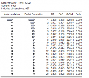 correlation 300x263 - Dự báo ARIMA trên EViews