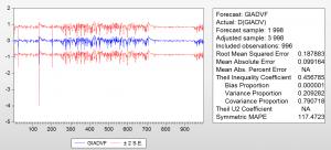 forecasting 300x136 - Dự báo ARIMA trên EViews