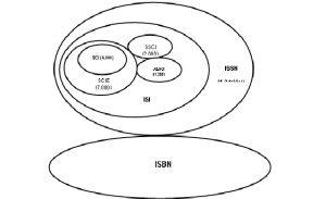 isiindexed 300x183 - phân biệt ISI SCOPUS Cái nào tốt hơn ?