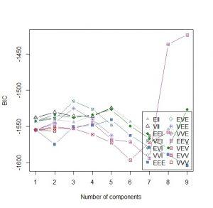 BIC 300x293 - phân nhóm LCA phân tích lớp tiềm ẩn