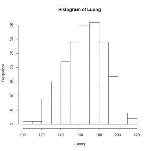 histogram 300x300 - kiểm định T-Test đầy đủ nhất