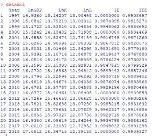 vidu 300x267 - Phân tích bao dữ liệu DEA Hiệu quả kỹ thuật