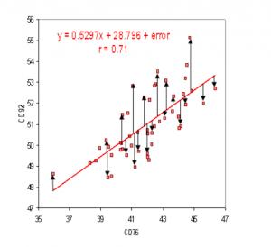 Captur1111111e 300x274 - MSE và RMSE là gì và cách tính trên STATA