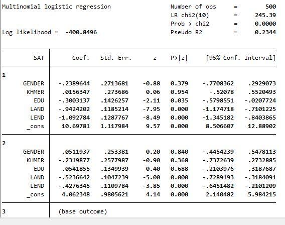 multi.logit2  - Biến thứ bậc hồi quy Ordered Logit